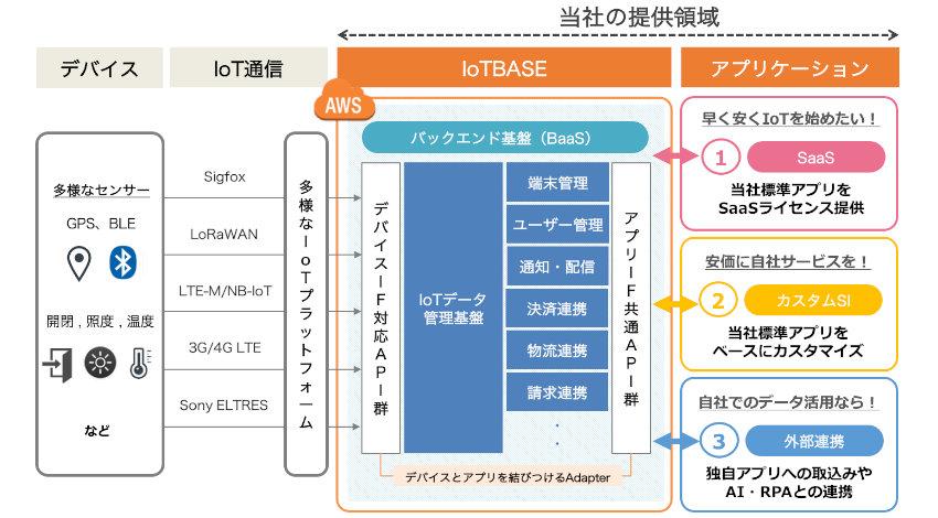 IoTBASE、ソラコムと連携したIoTシステムの提供を開始