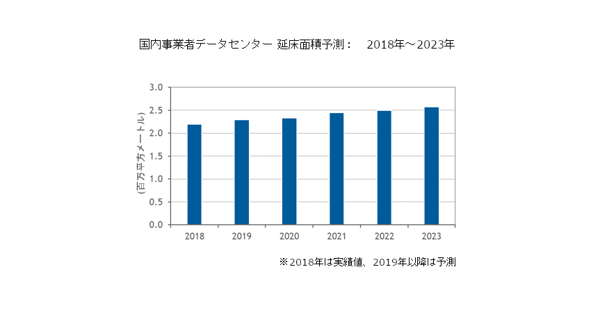 IDC Japan、国内事業者データセンターが2023年まで年率3.3%で増加すると予測