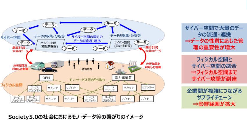 経産省、「サイバー・フィジカル・セキュリティ対策フレームワーク」を策定