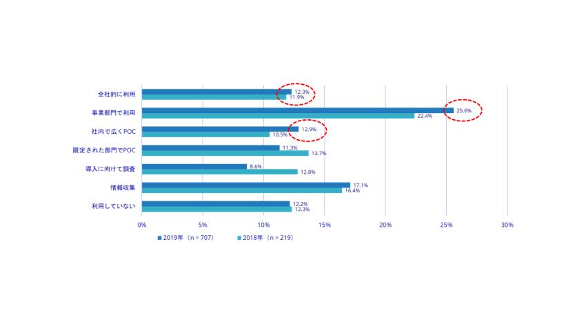 IDC Japan、国内企業のAIシステム利用率は62.1%で昨年比3.6ポイント上昇と発表