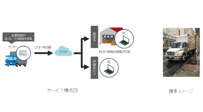 NTTドコモと伊藤忠ロジ、LTE-Mを活用した傭車の運行状況を見える化するソリューションの実証実験を米国で開始
