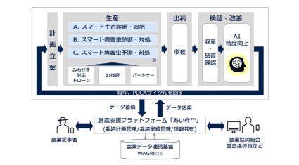 NTTグループなど、準天頂衛星みちびき対応ドローンとAI技術を活用したスマート営農ソリューションの実証実験を開始