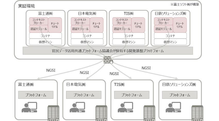 NEC・富士通・日鉄ソリューションズ・TIS、国際標準NGSIによる官民データ活用共通プラットフォームの接続実証を実施