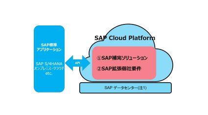 富士通とSAPジャパン、SAP標準アプリケーションを機能拡張・補完するクラウドサービス開発と提供に向けて協業