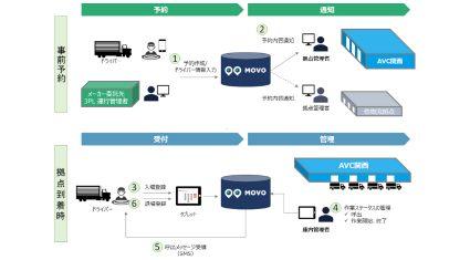 Hacobuの物流情報プラットフォーム「MOVO」、アスクル物流拠点でトラック待機時間削減に貢献
