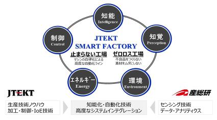 ジェイテクトと産総研、スマートファクトリーで共同研究