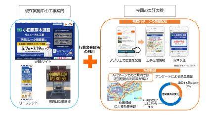 KDDIとNEXCO中日本、スマートフォンの位置情報を活用した工事情報の提供に向けて実証実験を実施