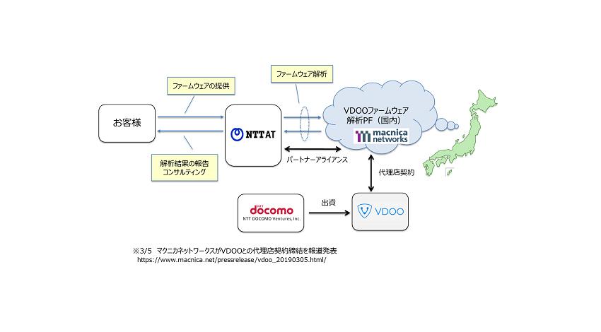 VDOO・マクニカネットワークス・NTT-ATが提携、IoTセキュリティ診断サービスを提供