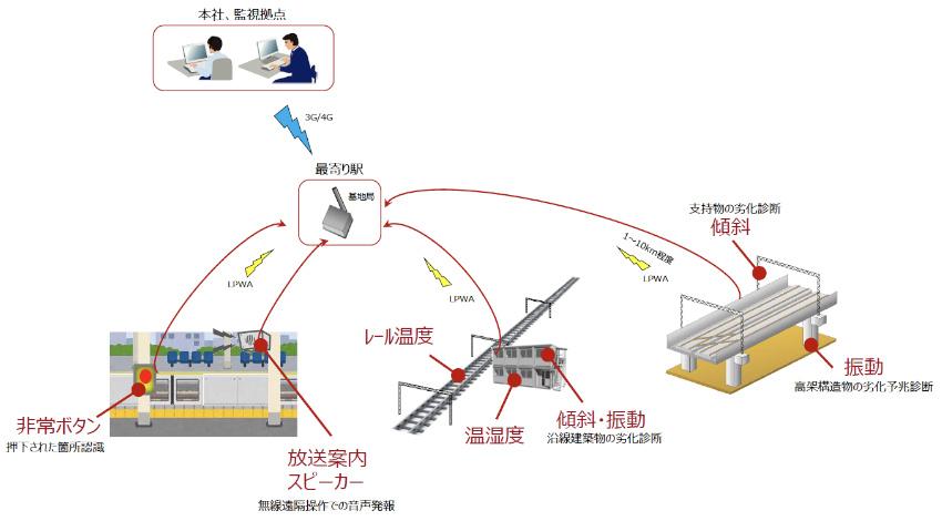 東急東横線・目黒線 武蔵小杉駅等でLPWA「ZETA」活用のIoT実証実験を開始