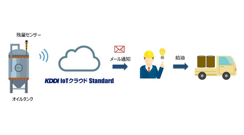 KDDI、LPWA環境に最適化した「KDDI IoTクラウド Standard」LOGGERコースをエコモットと共同開発