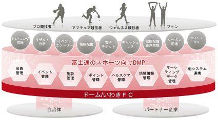 富士通とドーム、ICTを活用したスマートベニューの実現とスポーツビジネスのデジタライゼーションに向けて協業