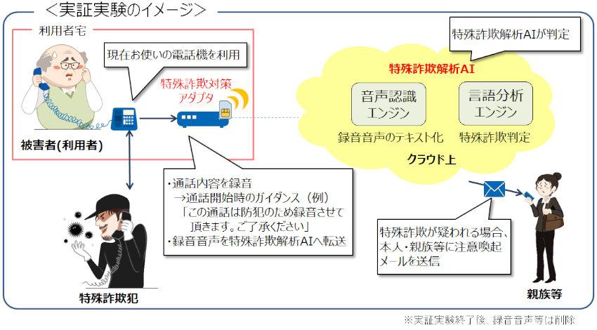NTTグループ、特殊詐欺解析AIを用いた実証実験を実施