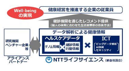 NTT、ビッグデータ解析による健康経営を支援する新会社「NTTライフサイエンス株式会社」設立