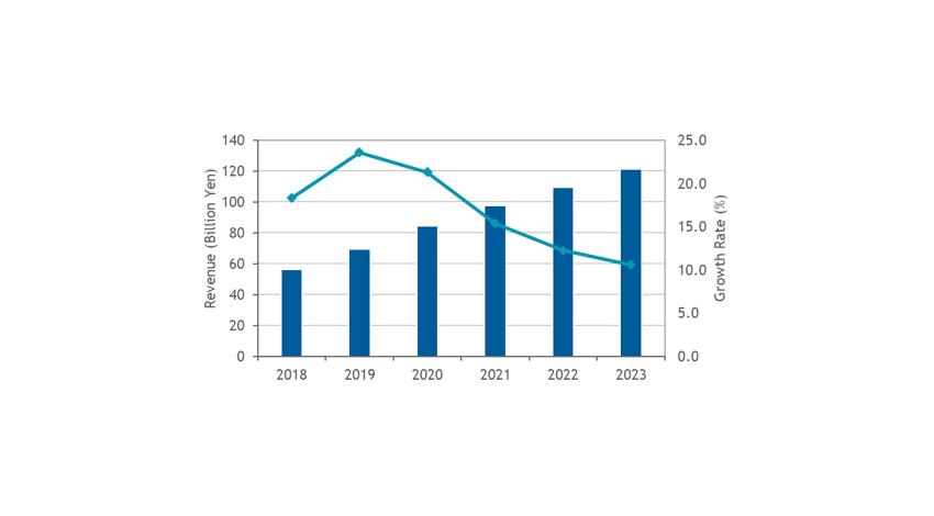IDC、国内ネットワーク仮想化/自動化市場は2018年の564億円から2023年にかけて年間平均成長率16.5%で拡大と予測