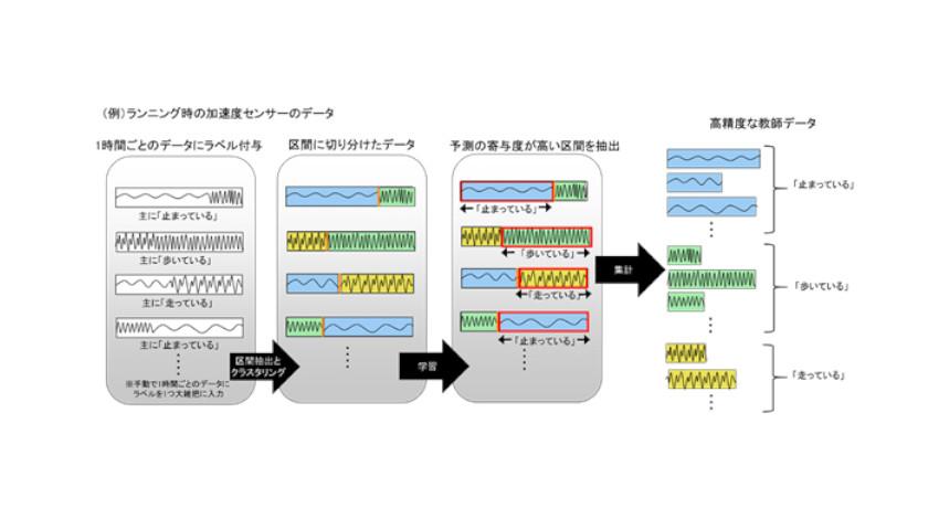 富士通研究所と熊本大学、時系列データのAI利用を加速させる自動ラベル付け技術を開発