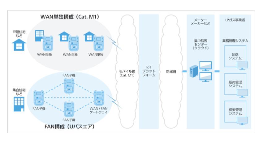 ソフトバンク、IoT機器向け無線通信規格Cat.M1を採用した「LPガススマートメーター向け通信ボード」を提供開始