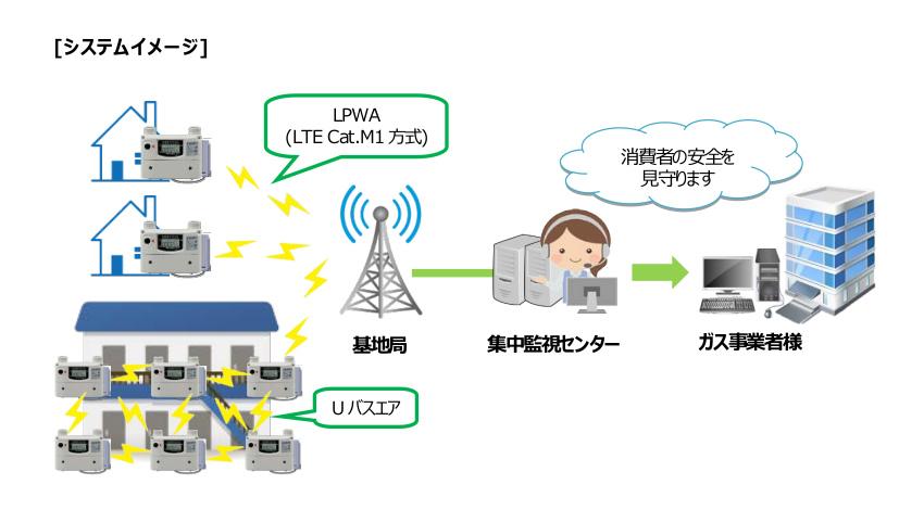 矢崎エナジーシステム、LPガス自動検針・集中監視の普及拡大に向けてLTE Cat.M1無線機・無線機一体型ガスメータを発売