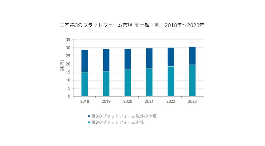 IDC、2018年国内第3のプラットフォーム市場は14兆8,909億円となり2023年には19兆4,817億円に達すると予測
