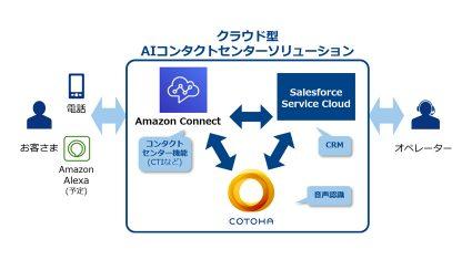 NTTコミュニケーションズ、AI活用でコンタクトセンターを迅速に構築するクラウド型ソリューションを提供開始