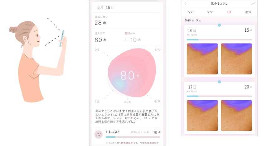 NTTドコモとソニーネットワークコミュニケーションズ、スマートフォンで肌解析を行うアプリ「FACE LOG」共同開発