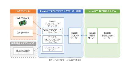 アイビーシー、IoTセキュリティ基盤サービスの実証実験を支援するサービスを開始