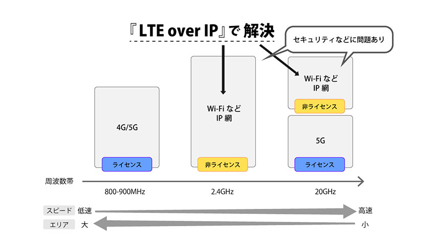 プライベートLTEをIPネットワーク上で実装する新技術「LTE over IP」 ―LTE-X CEO池田武弘氏インタビュー