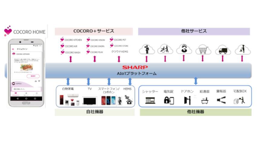 シャープ、AI・IoTを活用して暮らしに役立つ情報などを提供する新スマートホームサービス「COCORO HOME」を開始