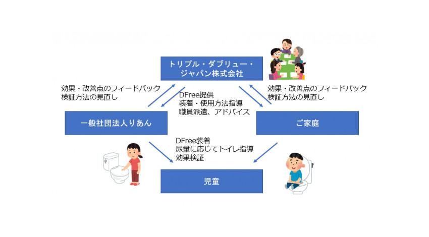 トリプル・ダブリュー・ジャパン、排泄予測デバイス「DFree Personal」の障がい児童のトイレトレーニングへの活用可能性を確認