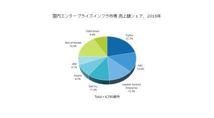 IDC、2018年国内エンタープライズインフラ市場は前年比6.7%増の6,785億円と発表