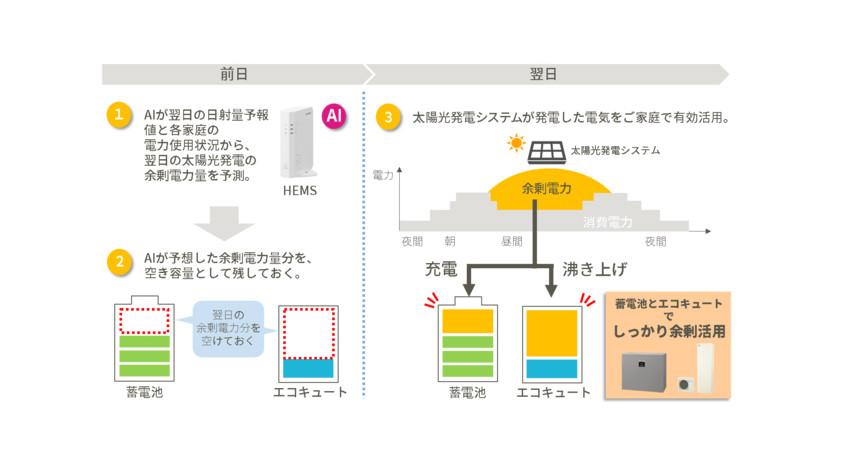 シャープ、AIで蓄電池の充電を制御し、太陽光発電システムの余剰電力を効率的に活用するサービス「COCORO ENERGY」の提供を開始