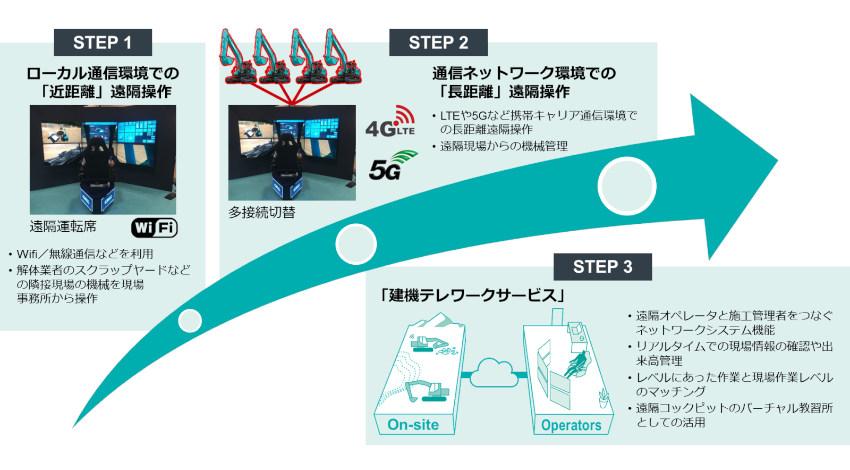 日本マイクロソフトとコベルコ建機、AIやIoT等を活用した建設現場のテレワークシステム推進で協業