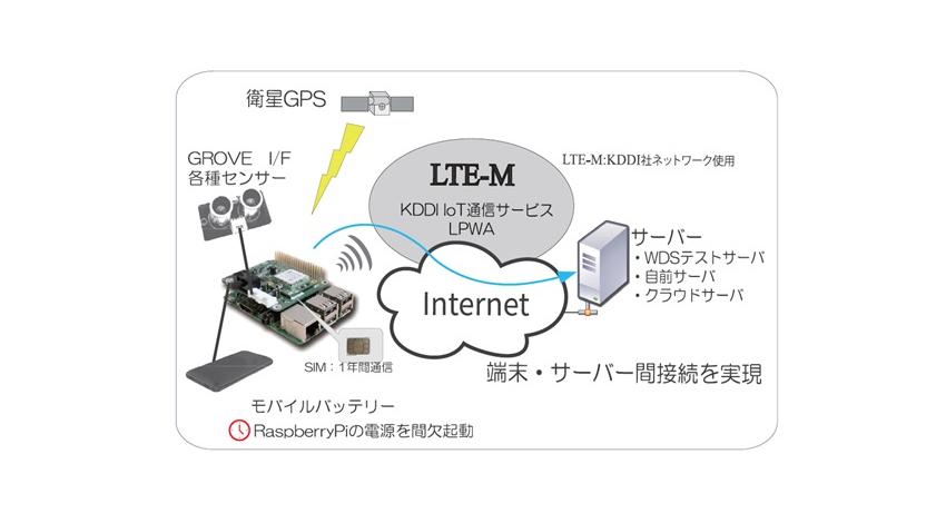 WDS、Raspberry PiでKDDIのLTE-M通信が可能になる拡張用パッケージを販売開始