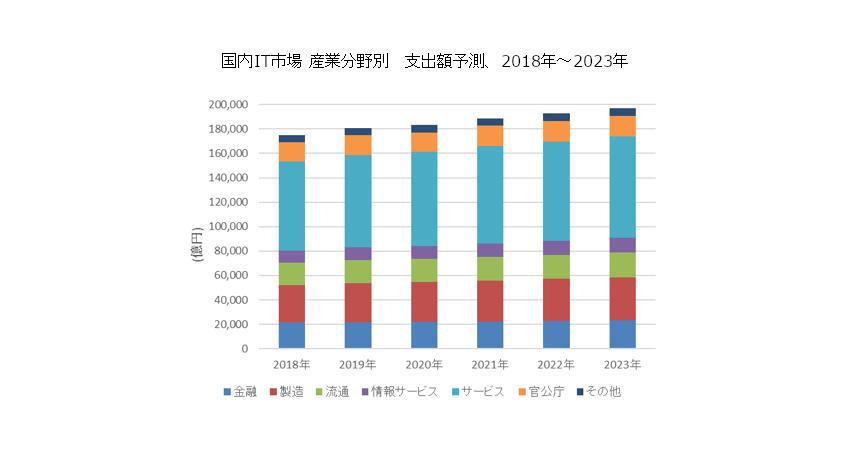IDC、2019年の国内IT市場は18兆807億円で2023年まで年間平均成長率は2.4%のプラス成長を予測