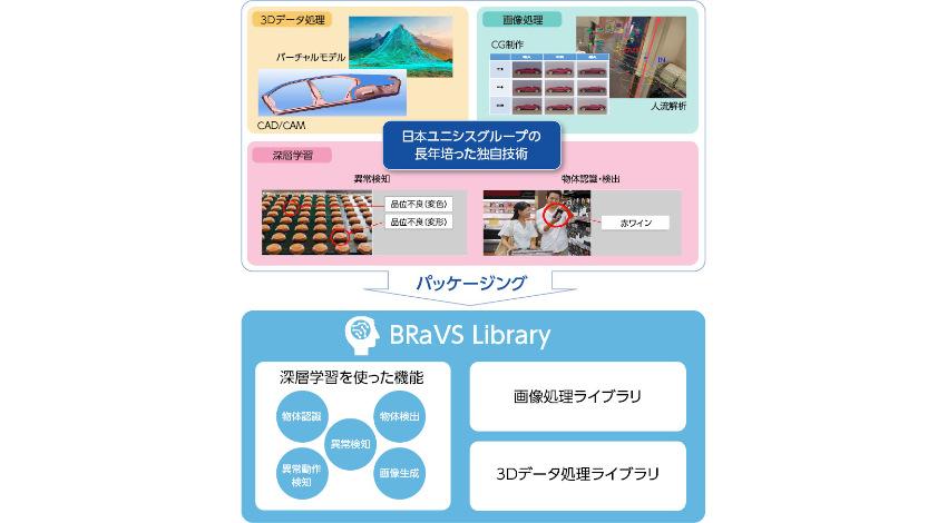 日本ユニシス、3D・4Dデータに付加情報を含めた深層学習が可能な空間認識プラットフォームを販売開始