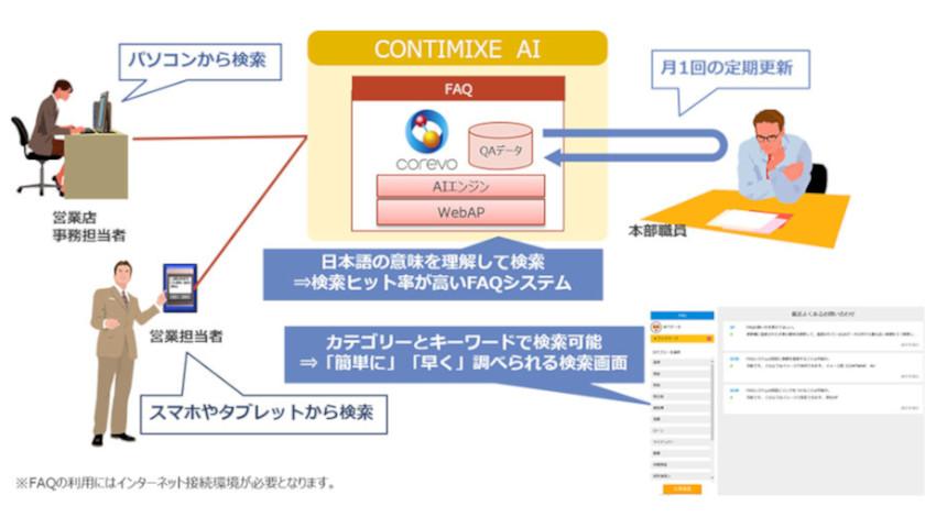 NTTデータ、AIを用いたFAQシステム「CONTIMIXE AI(FAQ)」を提供開始