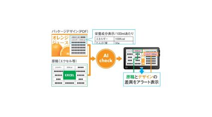 大日本印刷、AI活用の商品パッケージ向け校正・校閲サービスの検証を実施
