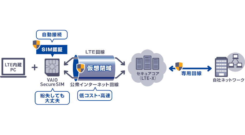 VAIO、LTE over IP活用のPC向けリモートアクセスソリューション「VAIO Secure SIM」受付開始