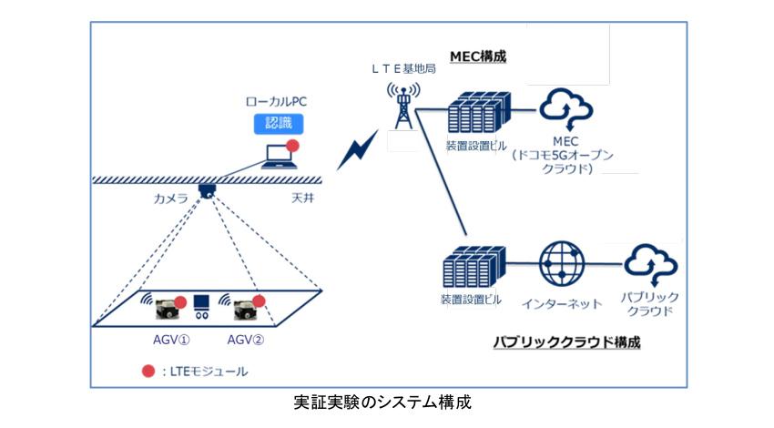NECとNTTドコモ、LTEエリアのMEC環境で物流自動化ロボットの遠隔制御実証実験を実施