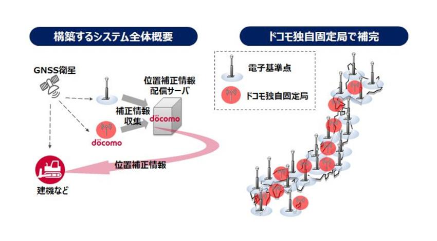 NTTドコモ、誤差数センチメートルで測位可能な「GNSS位置補正情報配信基盤」の提供開始