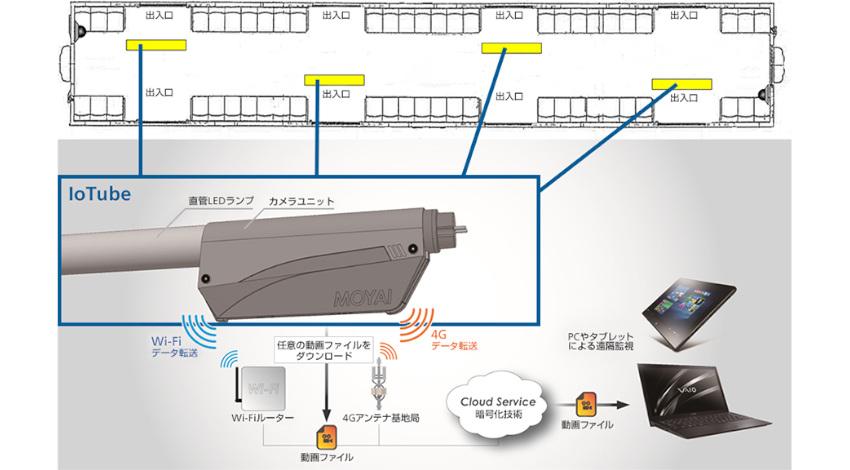 ソフトバンクと東急電鉄、4Gデータ通信機能付きLED蛍光灯一体型の防犯カメラ「IoTube」を大井町線に試験導入