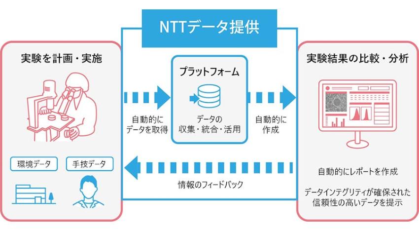 NTTデータと他7社、iPS細胞等に関する実験のデジタル化を目指した「COTO LABOコンソーシアム」を設立