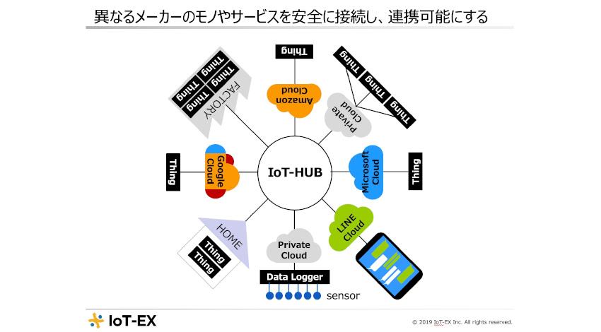 BizMobile、異なるメーカーのモノやサービスの相互接続を行う新会社「IoT-EX株式会社」を設立