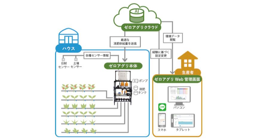 KDDI、生育に合わせて自動で水と肥料を供給するAI潅水施肥システム「ゼロアグリ」を東松島市に導入