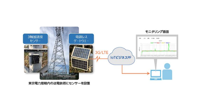 日本ユニシス、小型太陽光発電給電とLPWA通信を活用した遠隔監視サービス「MUDEN モニタリングサービス」の提供開始