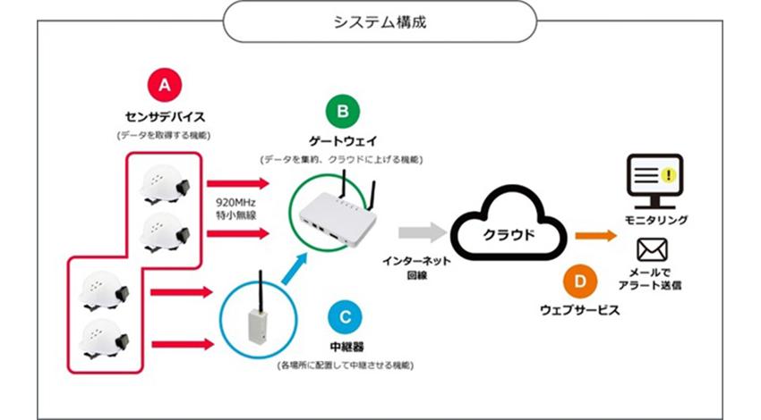 村田製作所と戸田建設、IoTを活用した作業者安全モニタリングシステムを販売開始