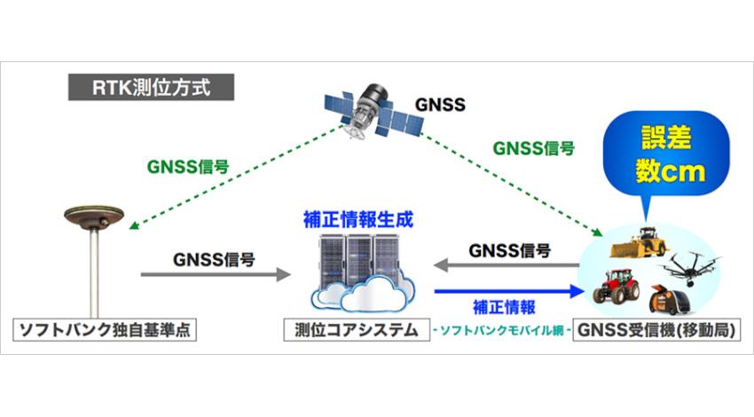 ソフトバンク、誤差数センチメートルで測位が可能なサービスを提供