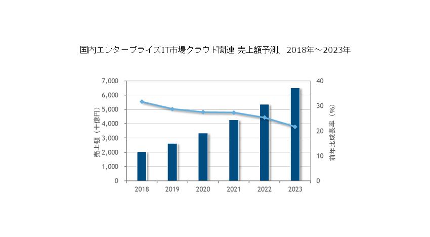 IDC、2018年国内エンタープライズIT市場は10兆1,441億円で2023年には11兆9,983億円と予測