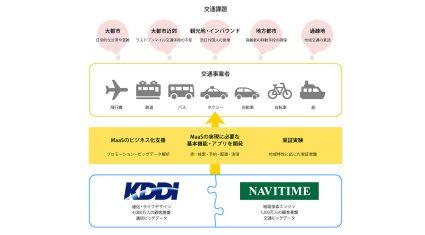 KDDIとナビタイムジャパン、快適な交通社会を構築するためIoTを活用してMaaS領域で連携