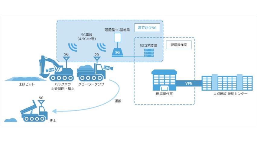 ソフトバンクと大成建設、可搬型5G設備を活用して自動運転建設機械との連携を実証