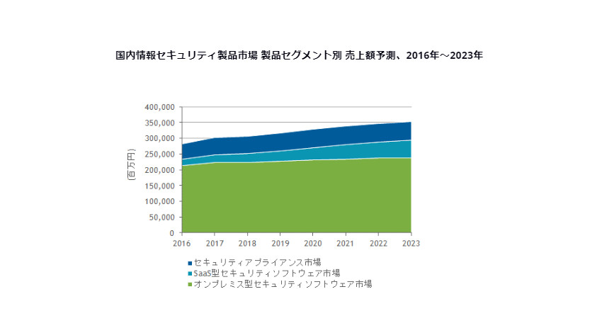 IDC、2018年の国内情報セキュリティ製品市場は3,070億円で2023年には3,518億円と予測